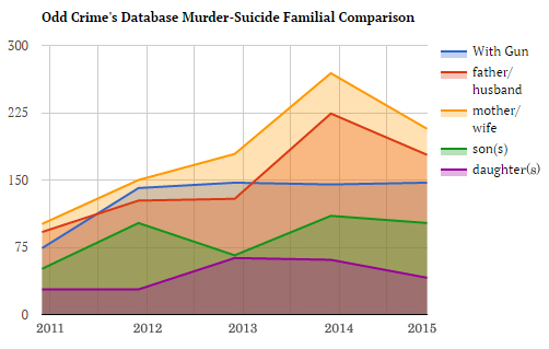 OddCrimes Database Murder-Suicide Familial Comparison
