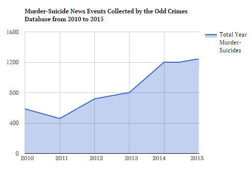 Murder-Suicide News Events Collected by the OddCrimes Database from 2010 to 2015