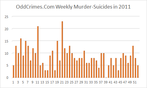 Murder-Suicide News Events Weekly 2011